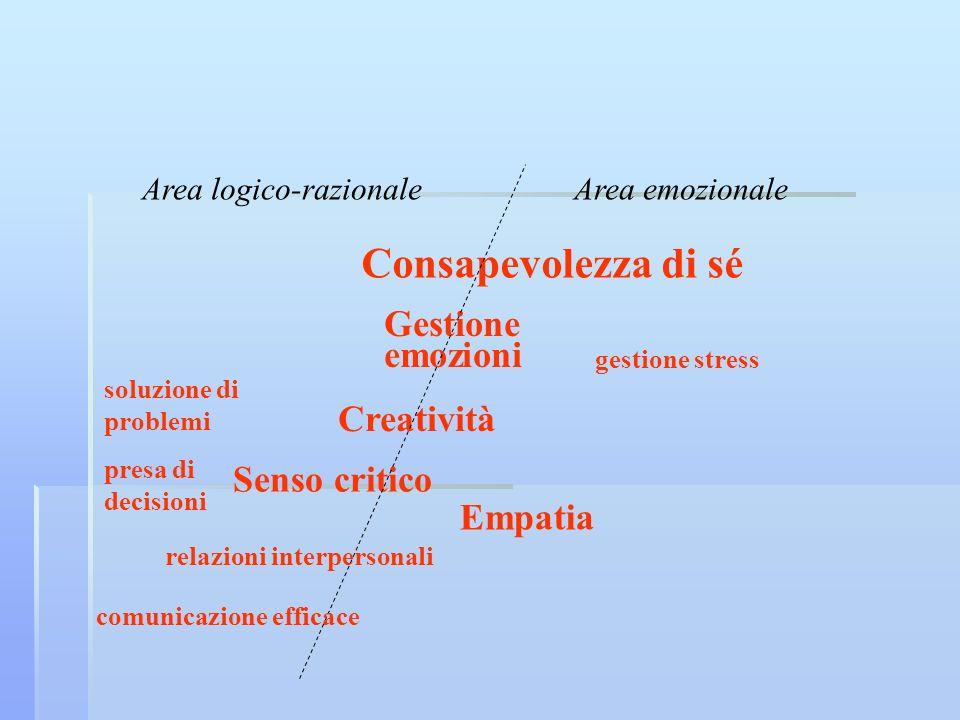 Consapevolezza di sé Gestione emozioni Senso critico Empatia