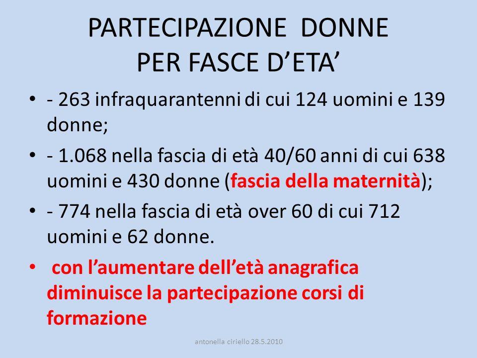 PARTECIPAZIONE DONNE PER FASCE D'ETA'