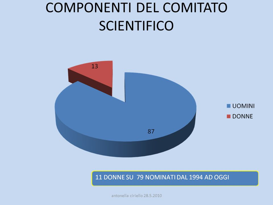 COMPONENTI DEL COMITATO SCIENTIFICO
