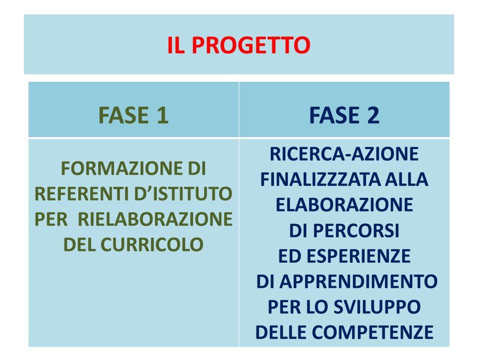 IL PROGETTO FASE 1. FASE 2. FORMAZIONE DI. REFERENTI D'ISTITUTO PER RIELABORAZIONE DEL CURRICOLO.