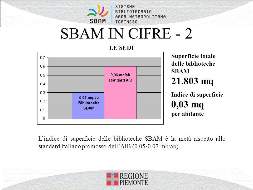 SBAM IN CIFRE - 2 LE SEDI. Superficie totale delle biblioteche SBAM 21.803 mq. Indice di superficie 0,03 mq per abitante.
