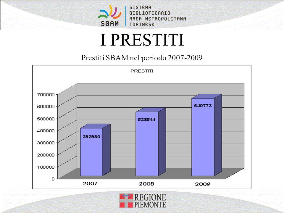 Prestiti SBAM nel periodo 2007-2009