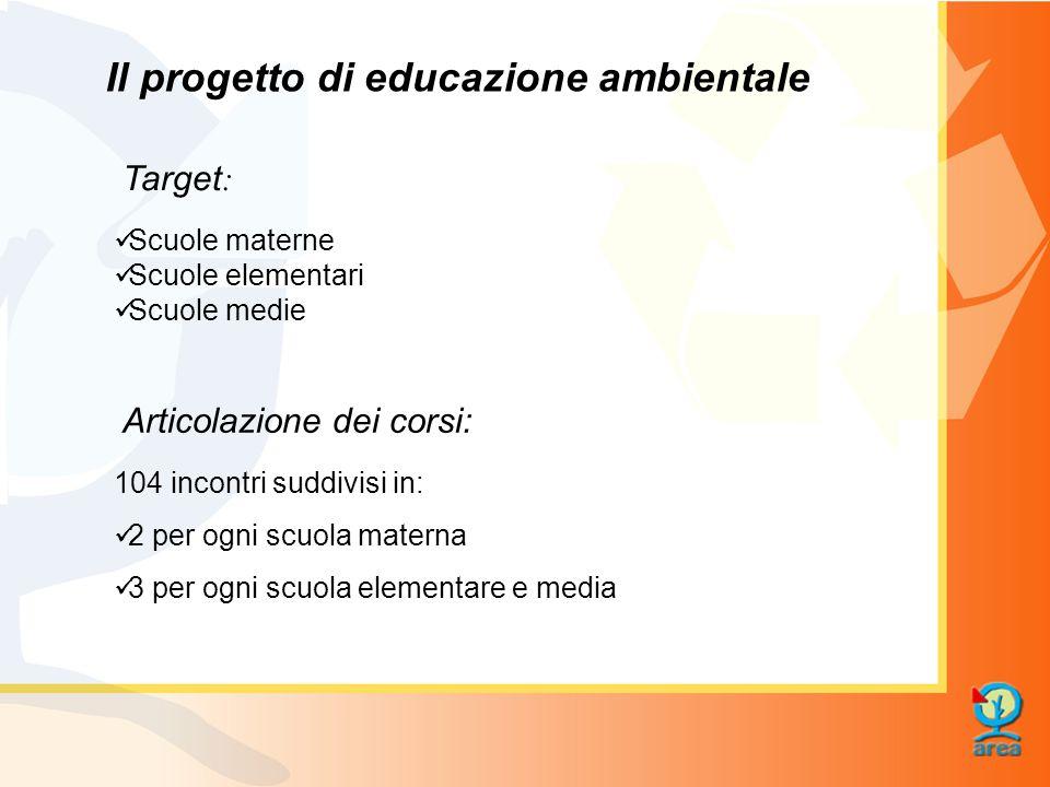 Il progetto di educazione ambientale