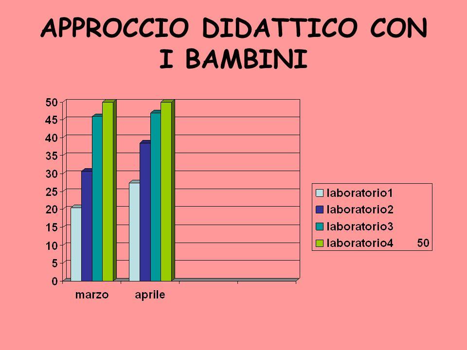 APPROCCIO DIDATTICO CON I BAMBINI