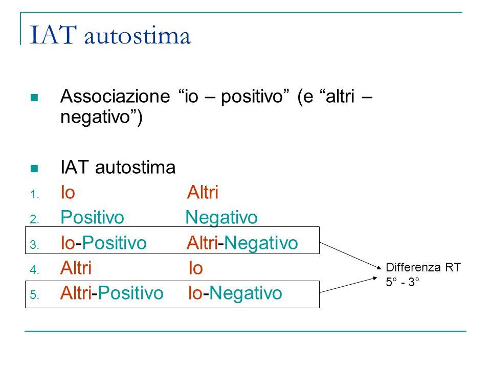 IAT autostima Associazione io – positivo (e altri – negativo )