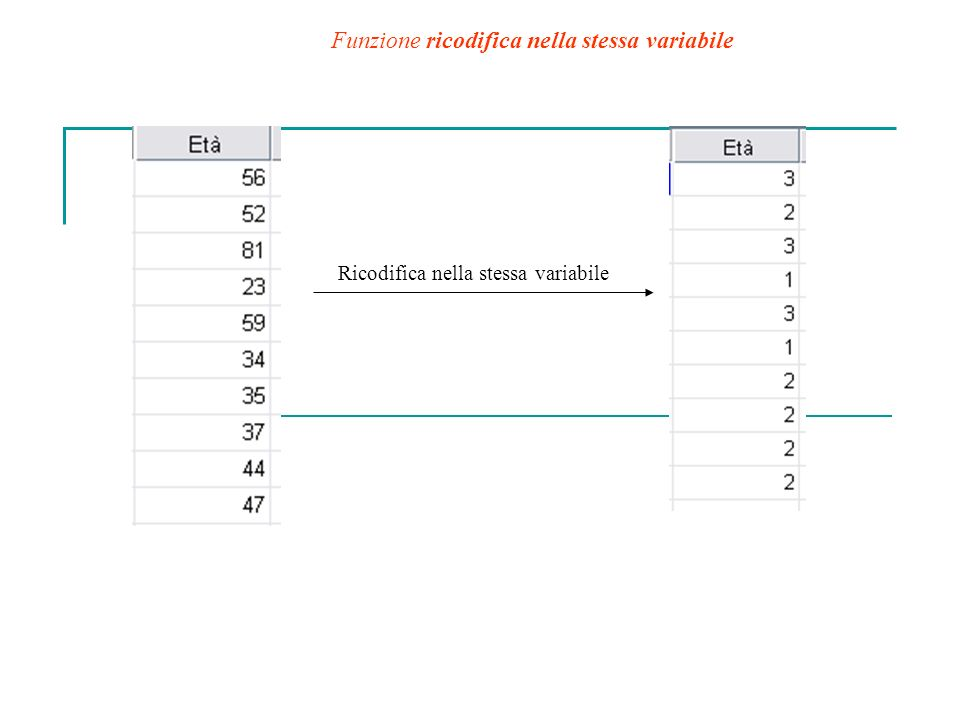 Funzione ricodifica nella stessa variabile