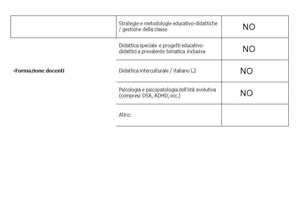 Formazione docenti Strategie e metodologie educativo-didattiche / gestione della classe. NO.