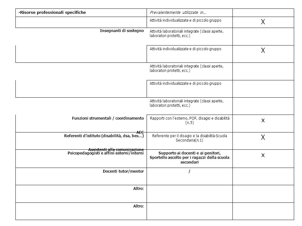 X x Risorse professionali specifiche Prevalentemente utilizzate in…