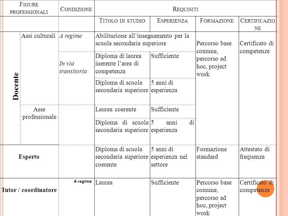 Docente Figure professionali Condizione Requisiti Titolo di studio