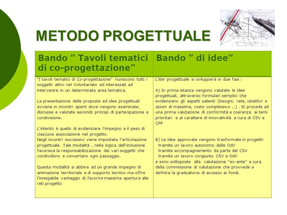 METODO PROGETTUALE Bando Tavoli tematici di co-progettazione