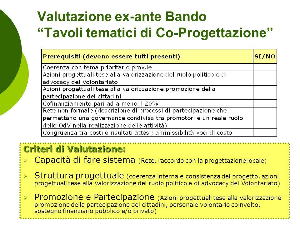 Valutazione ex-ante Bando Tavoli tematici di Co-Progettazione