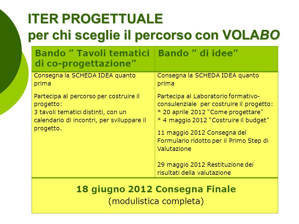ITER PROGETTUALE per chi sceglie il percorso con VOLABO