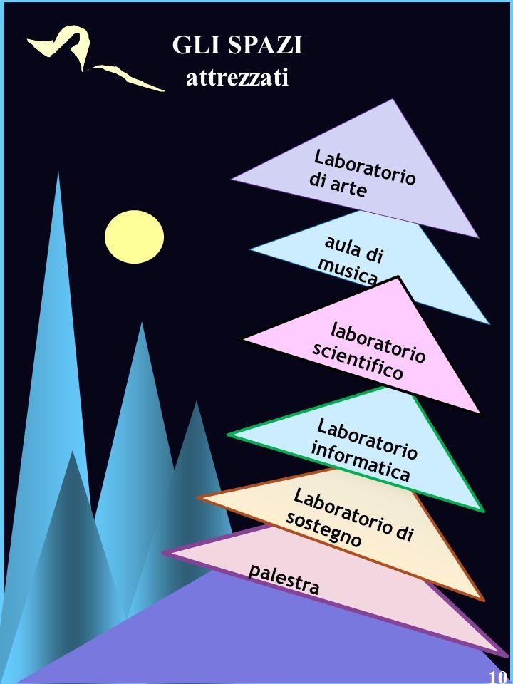 9 GLI SPAZI attrezzati Laboratorio di arte aula di musica