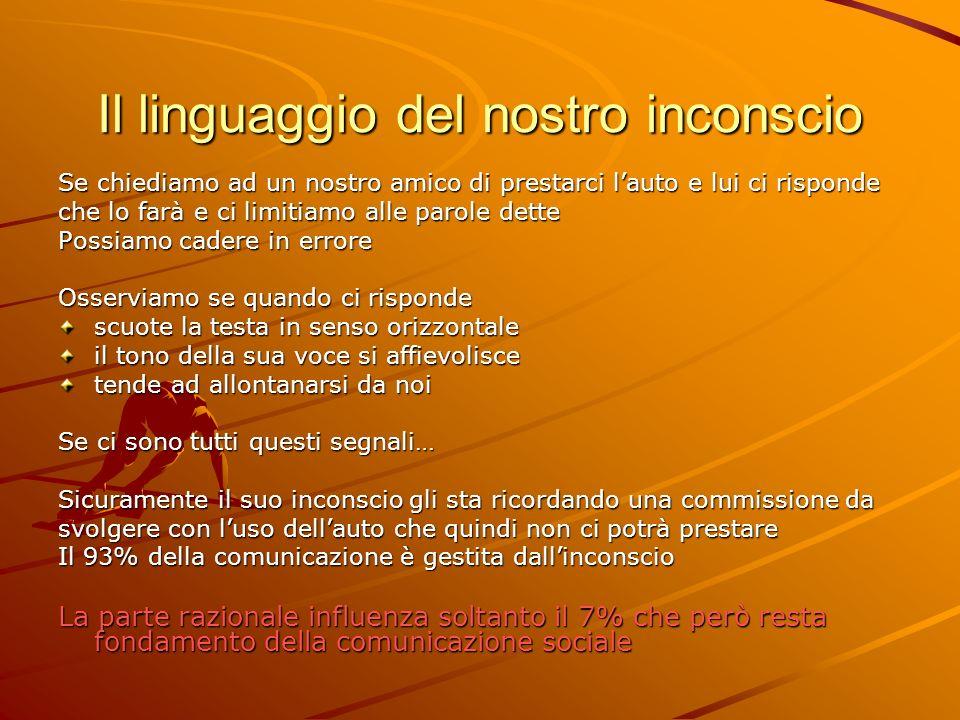 Il linguaggio del nostro inconscio