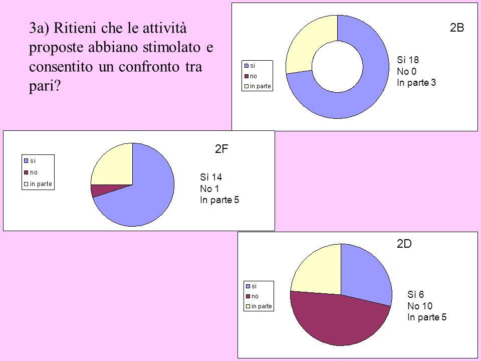 3a) Ritieni che le attività proposte abbiano stimolato e consentito un confronto tra pari
