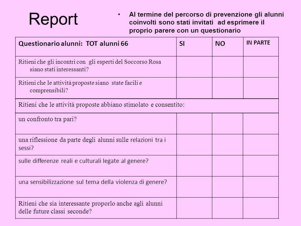 Report Questionario alunni: TOT alunni 66 SI NO
