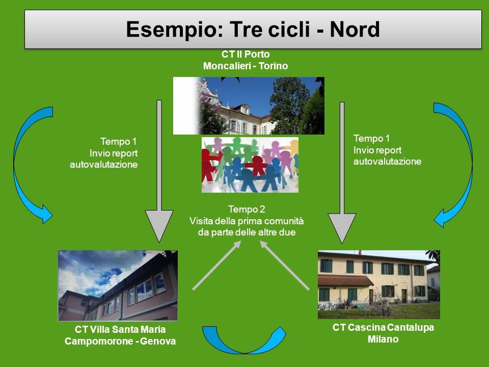 Esempio: Tre cicli - Nord