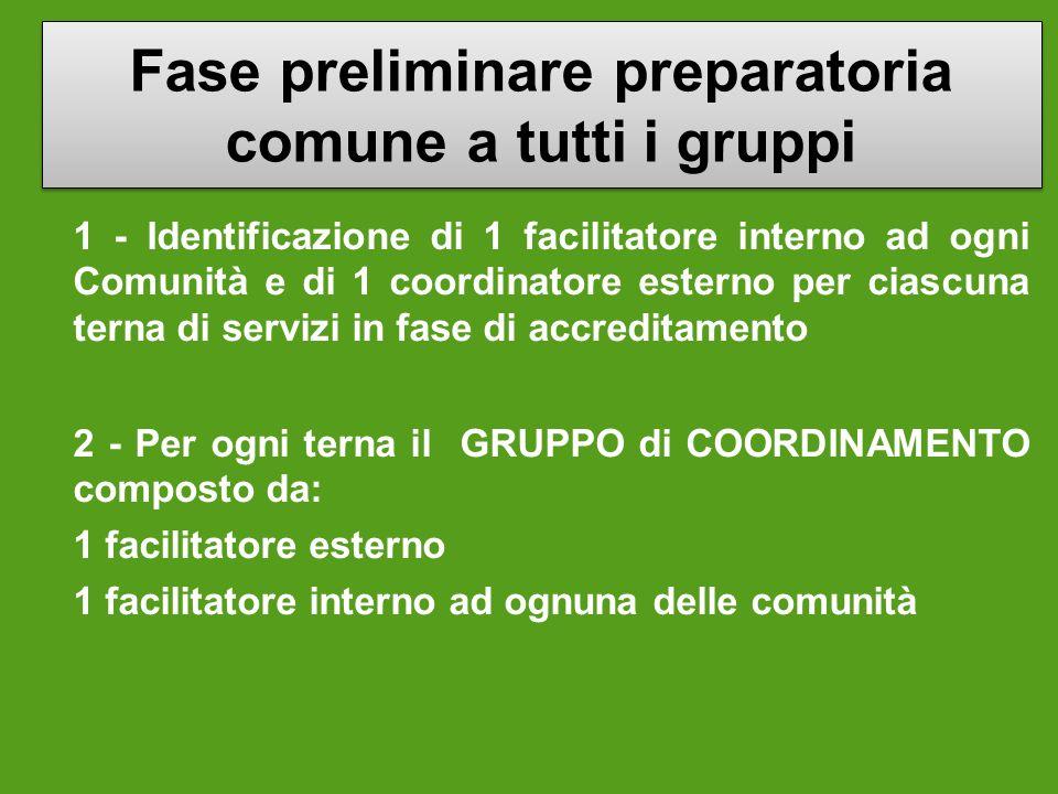 Fase preliminare preparatoria comune a tutti i gruppi
