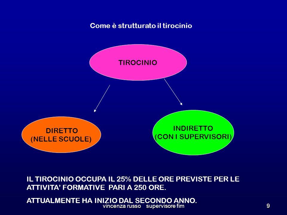 Come è strutturato il tirocinio