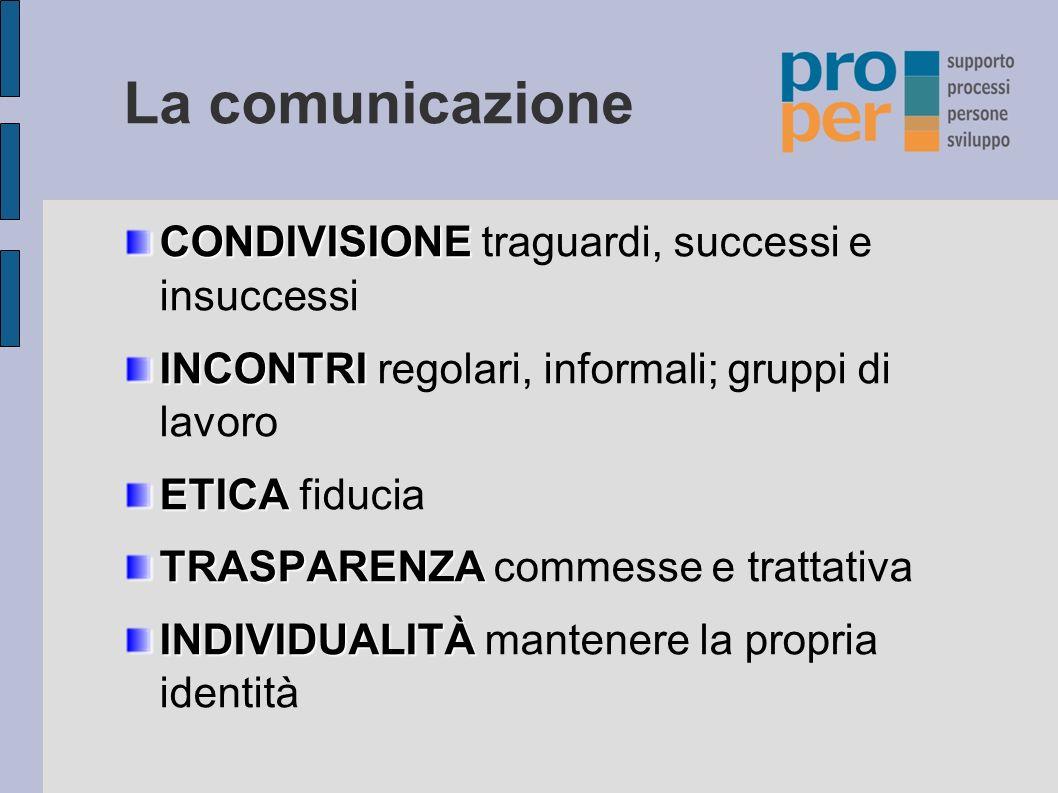 La comunicazione CONDIVISIONE traguardi, successi e insuccessi