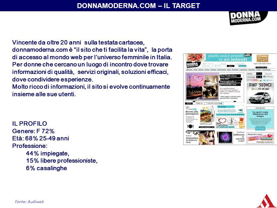 DONNAMODERNA.COM – IL TARGET