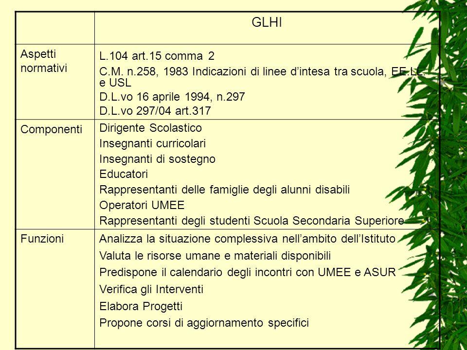 GLHI Aspetti normativi L.104 art.15 comma 2