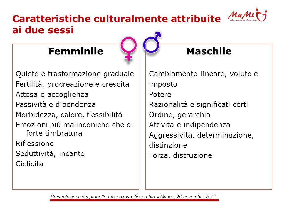 Caratteristiche culturalmente attribuite ai due sessi