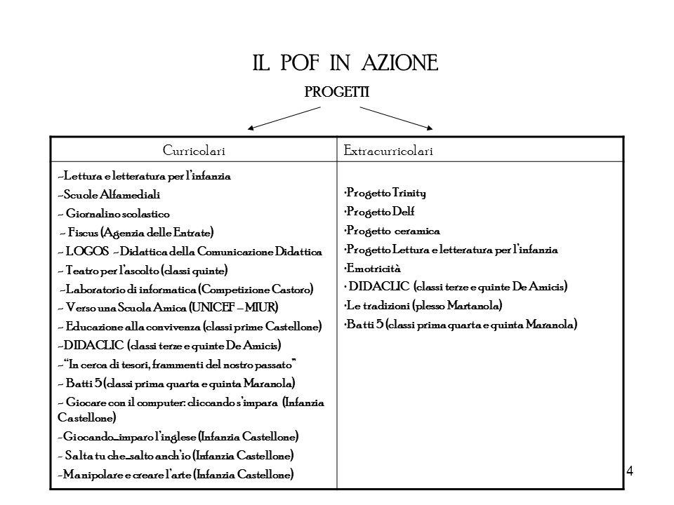 IL POF IN AZIONE PROGETTI Curricolari Extracurricolari