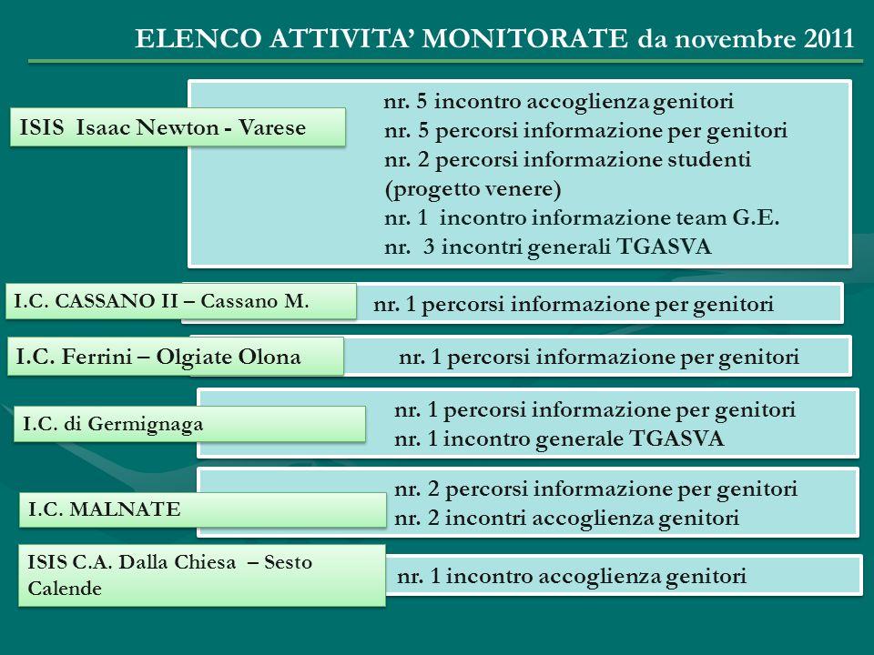 ELENCO ATTIVITA' MONITORATE da novembre 2011