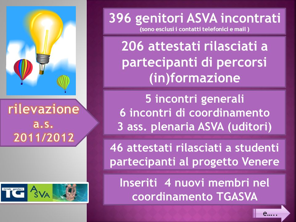 396 genitori ASVA incontrati