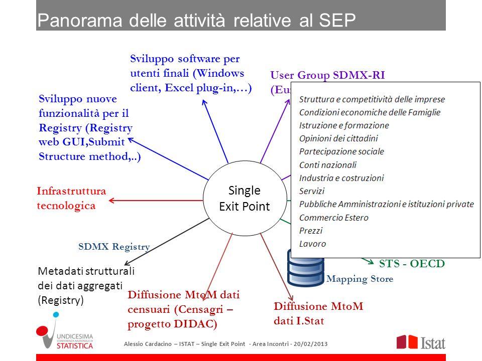 Panorama delle attività relative al SEP