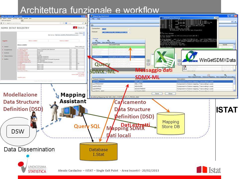 Architettura funzionale e workflow