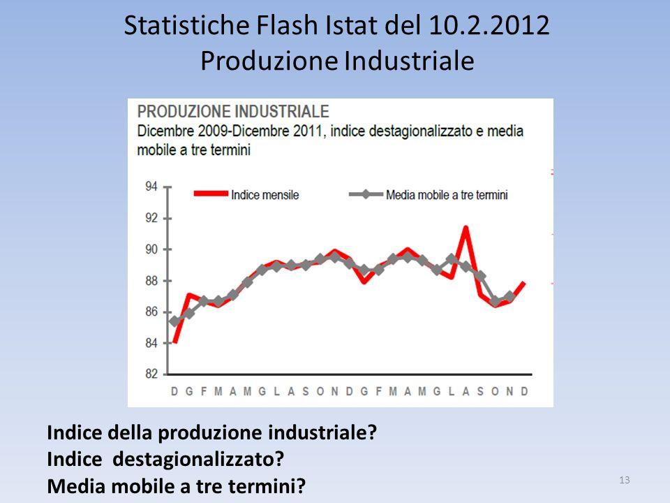 Statistiche Flash Istat del 10.2.2012 Produzione Industriale
