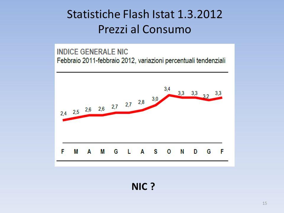 Statistiche Flash Istat 1.3.2012 Prezzi al Consumo