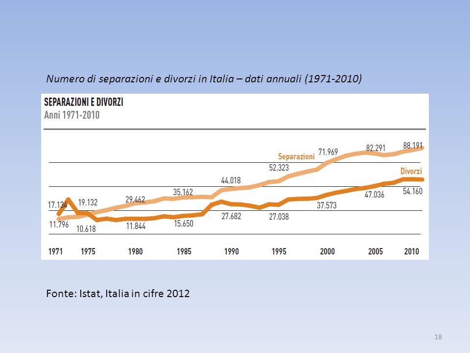 Numero di separazioni e divorzi in Italia – dati annuali (1971-2010)