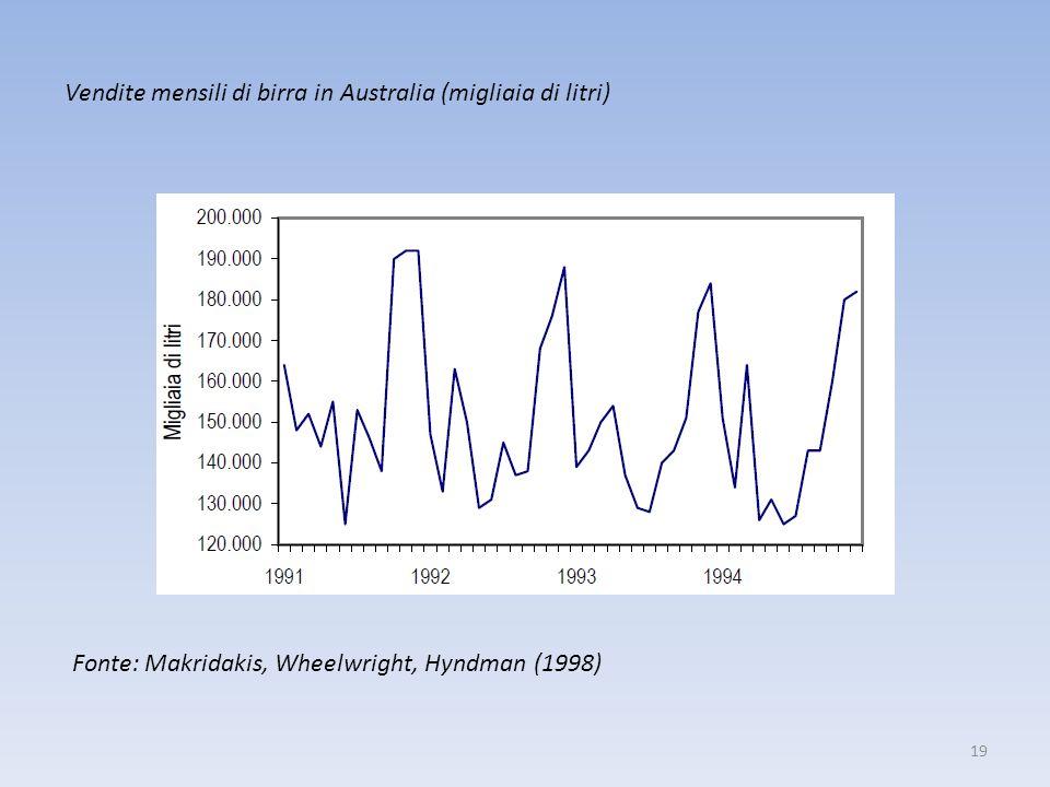 Vendite mensili di birra in Australia (migliaia di litri)