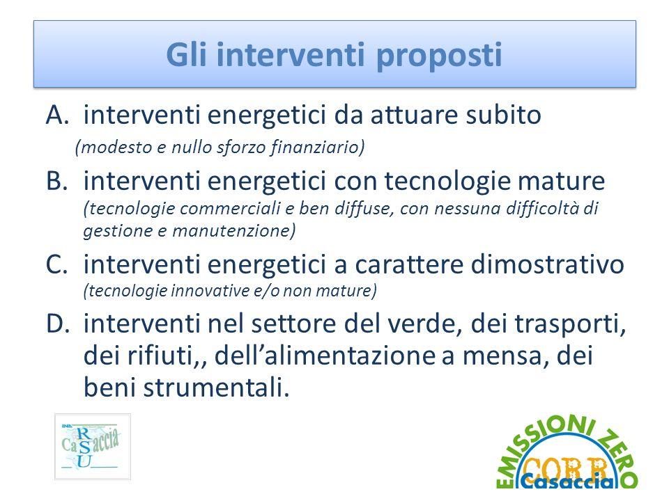 Gli interventi proposti