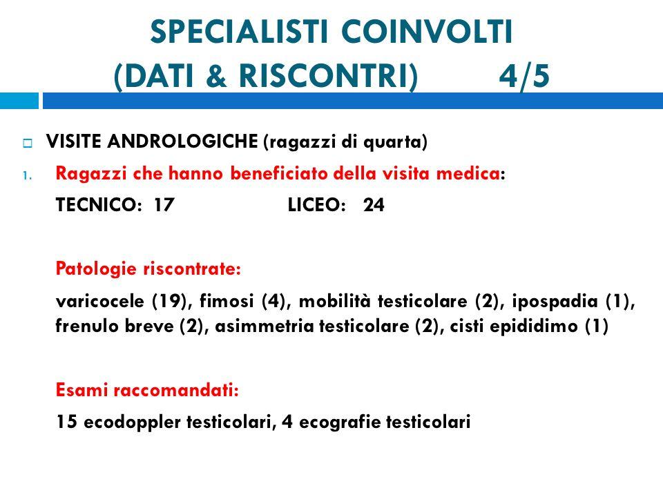 SPECIALISTI COINVOLTI (DATI & RISCONTRI) 4/5
