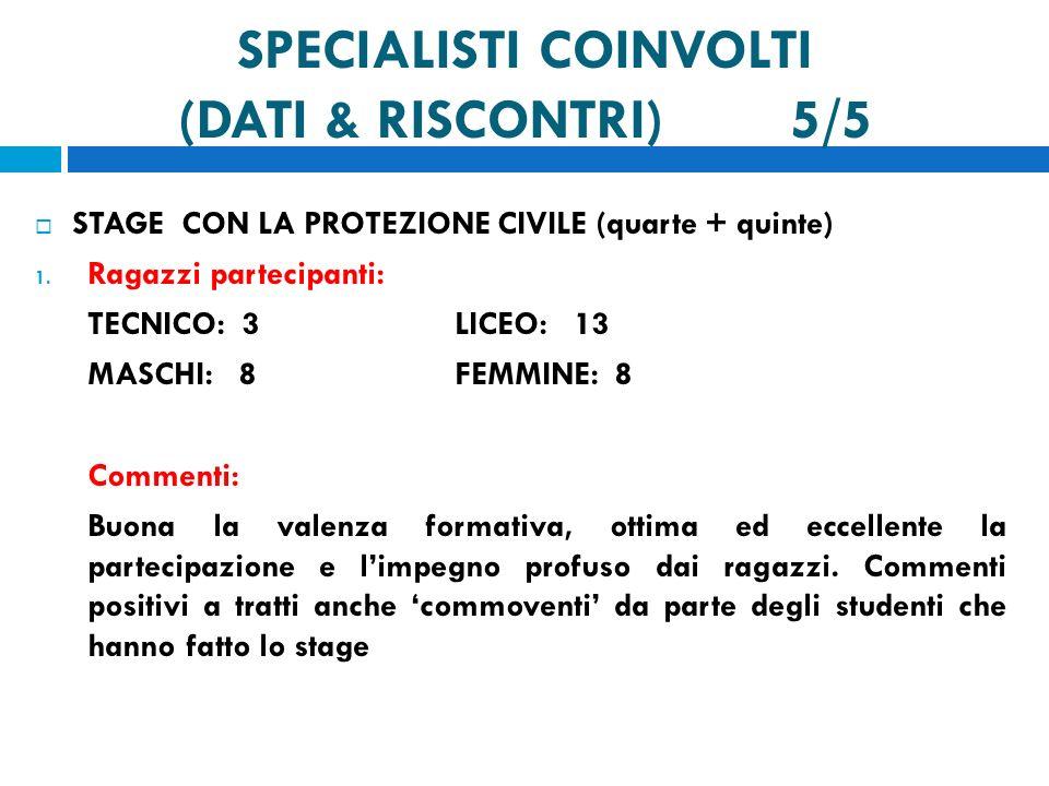 SPECIALISTI COINVOLTI (DATI & RISCONTRI) 5/5