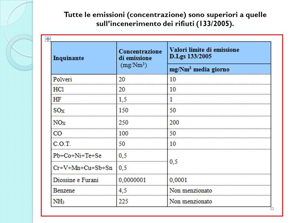 Tutte le emissioni (concentrazione) sono superiori a quelle sull'incenerimento dei rifiuti (133/2005).