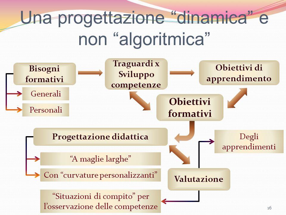 Una progettazione dinamica e non algoritmica