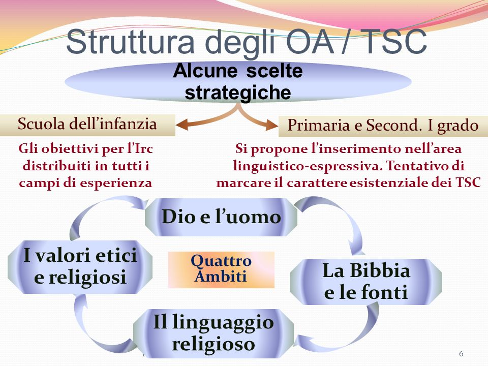 Struttura degli OA / TSC