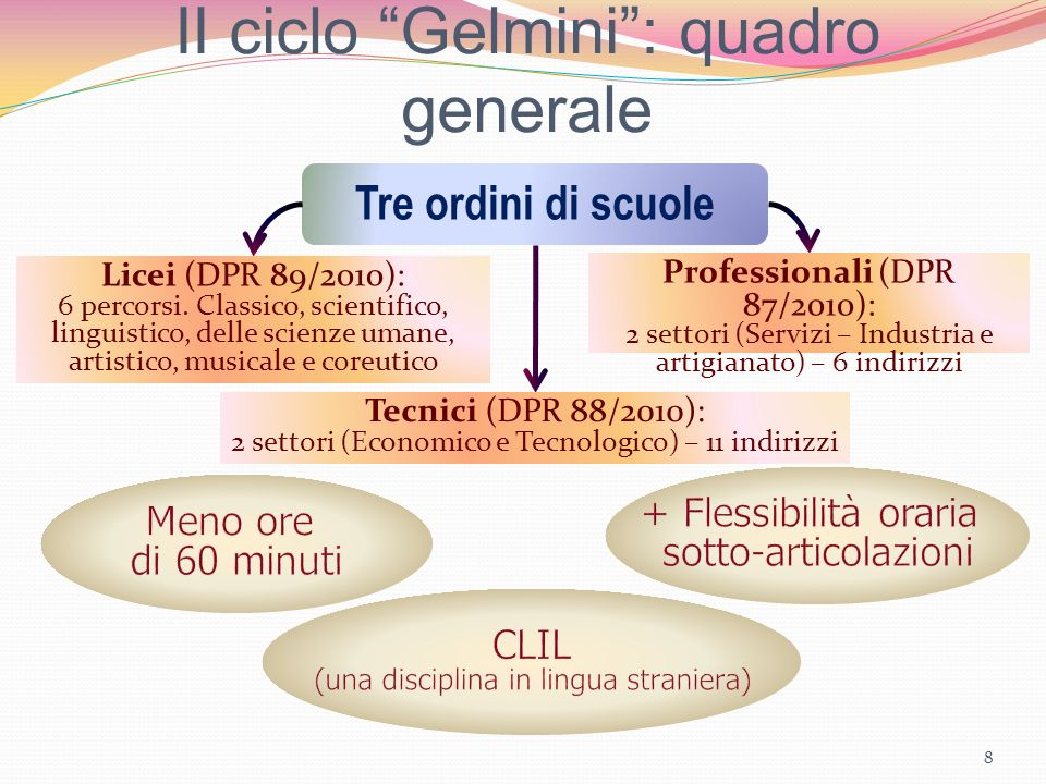 II ciclo Gelmini : quadro generale