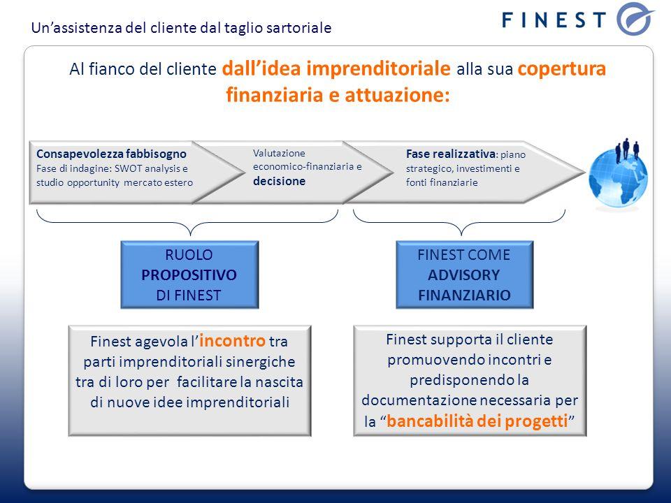 FINEST COME ADVISORY FINANZIARIO