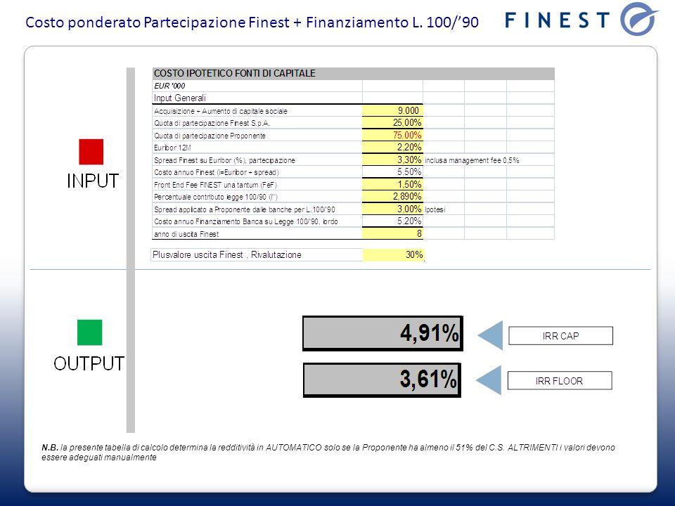 Costo ponderato Partecipazione Finest + Finanziamento L. 100/'90