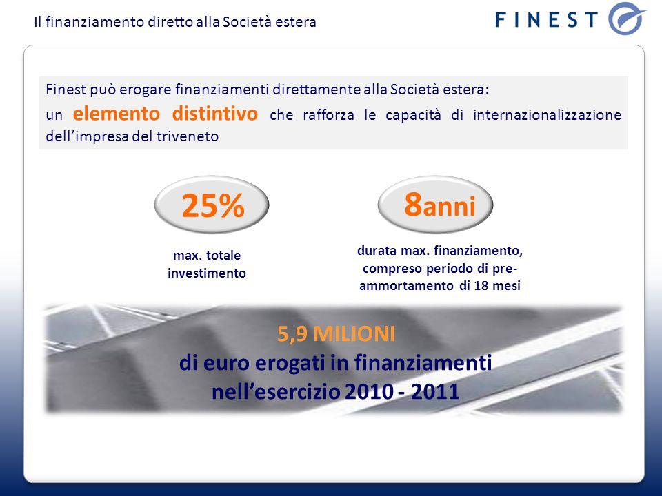 max. totale investimento di euro erogati in finanziamenti