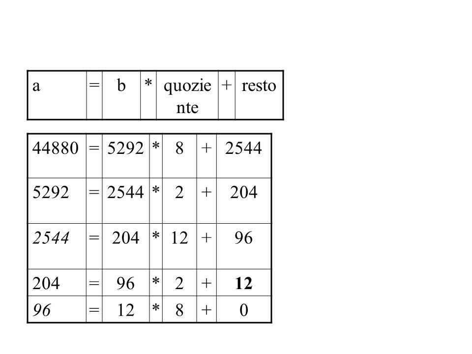 a = b * quoziente + resto 44880 = 5292 * 8 + 2544 2 204 12 96