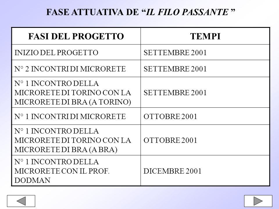 FASE ATTUATIVA DE IL FILO PASSANTE