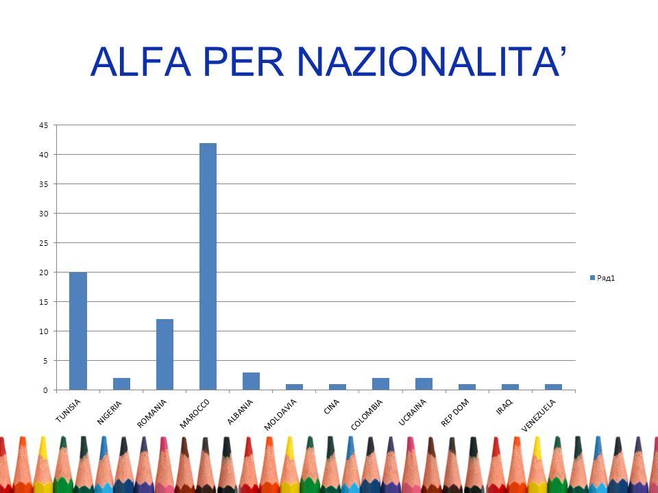 ALFA PER NAZIONALITA'