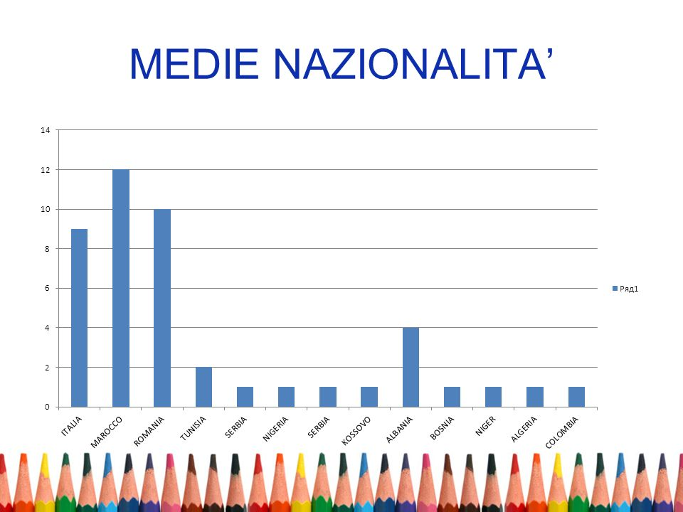 MEDIE NAZIONALITA'